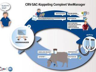 Koppeling CRV Veemanager - SAC Saturnus Tim Light